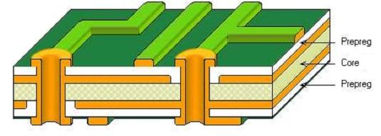 PCB-STACK