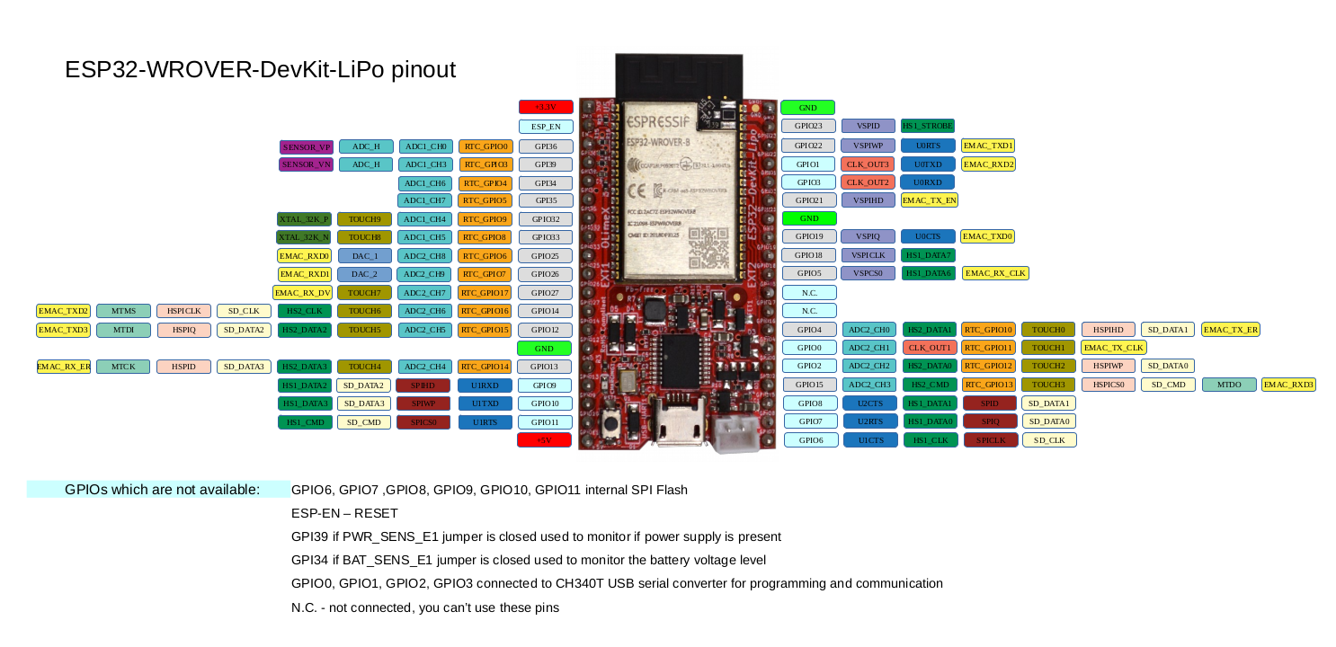 ESP32-WROVER-DevKit-Lipo Open Source Hardware board with 4MB Flash and 8MB PSRAM is in stock